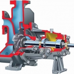 CPXP Self-Priming ISO Chemical Process Pump